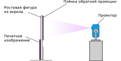 Схема работы виртуамльного промоутера